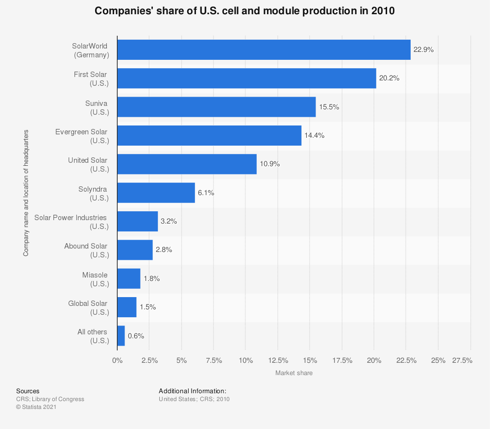 Statistic: Companies' share of U.S. cell and module production in 2010 | Statista