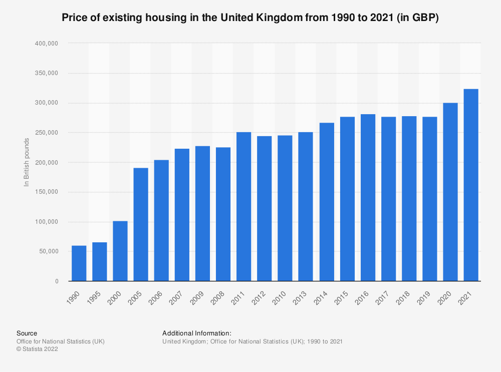Statistic: Price of existing dwellings in the United Kingdom from 1990 to 2019 (in British pounds) | Statista