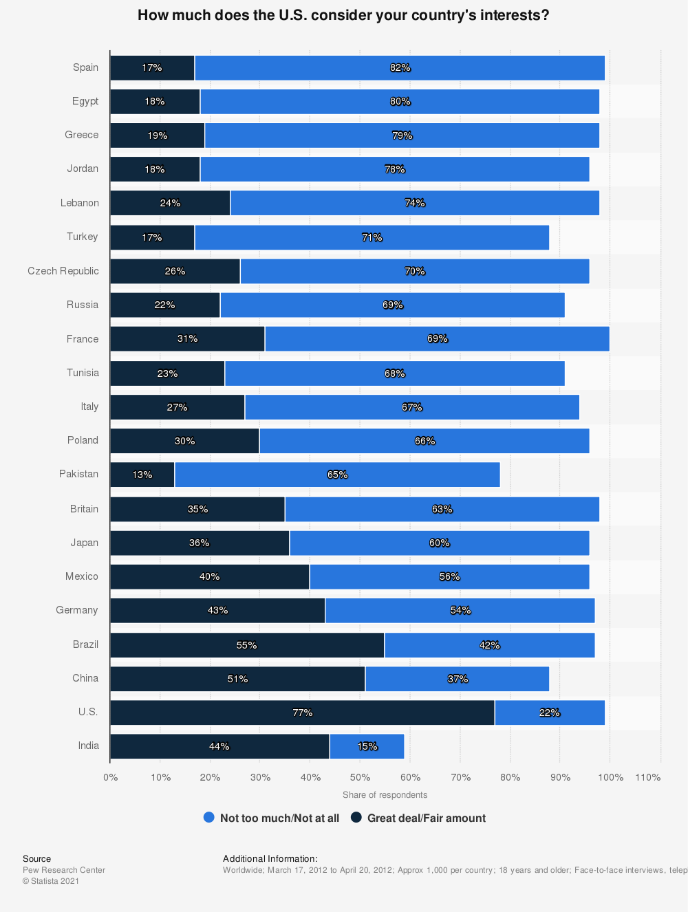 Statistic: How much does the U.S. consider your country's interests?   Statista