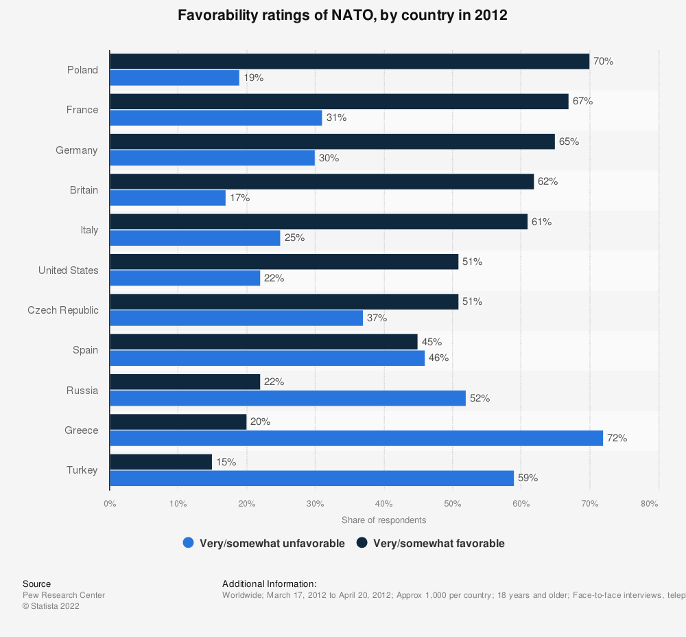 Statistic: Favorability ratings of NATO, by country in 2012 | Statista