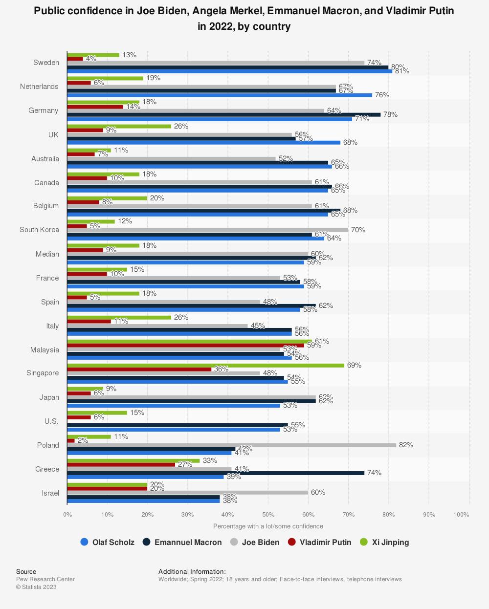 Statistic: Public confidence in Barack Obama, Angela Merkel, Ban Ki-moon and Vladimir Putin, by country in 2012 | Statista
