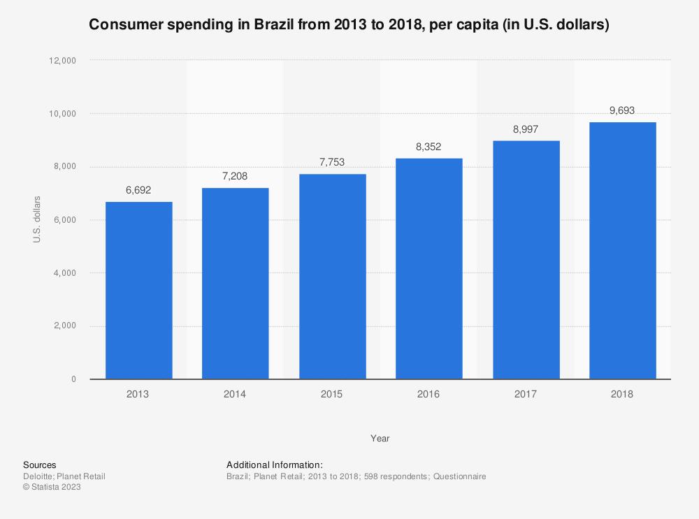 Statistic: Consumer spending in Brazil from 2013 to 2018, per capita (in U.S. dollars)  | Statista