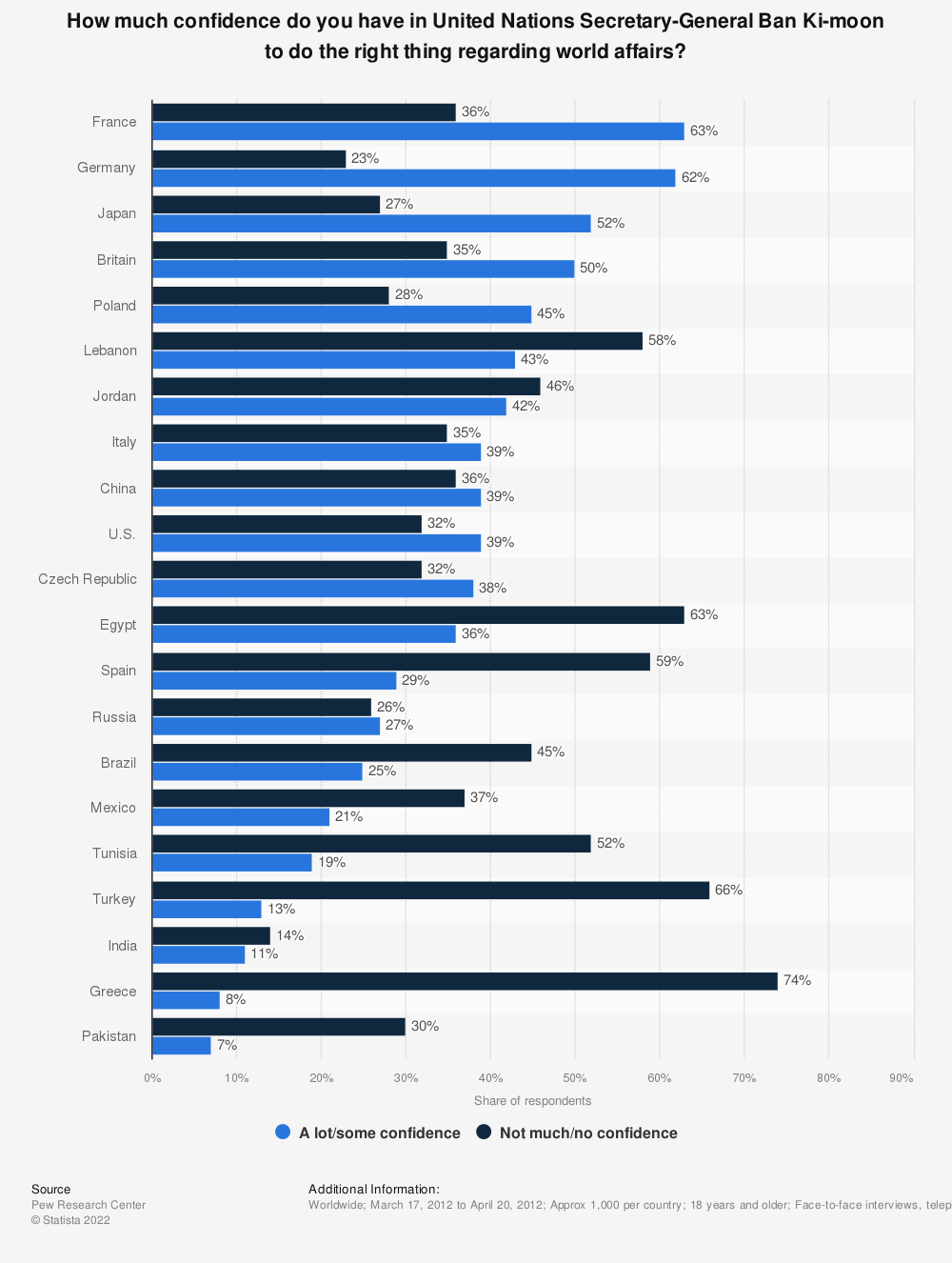 Statistic: How much confidence do you have in United Nations Secretary-General Ban Ki-moon to do the right thing regarding world affairs? | Statista