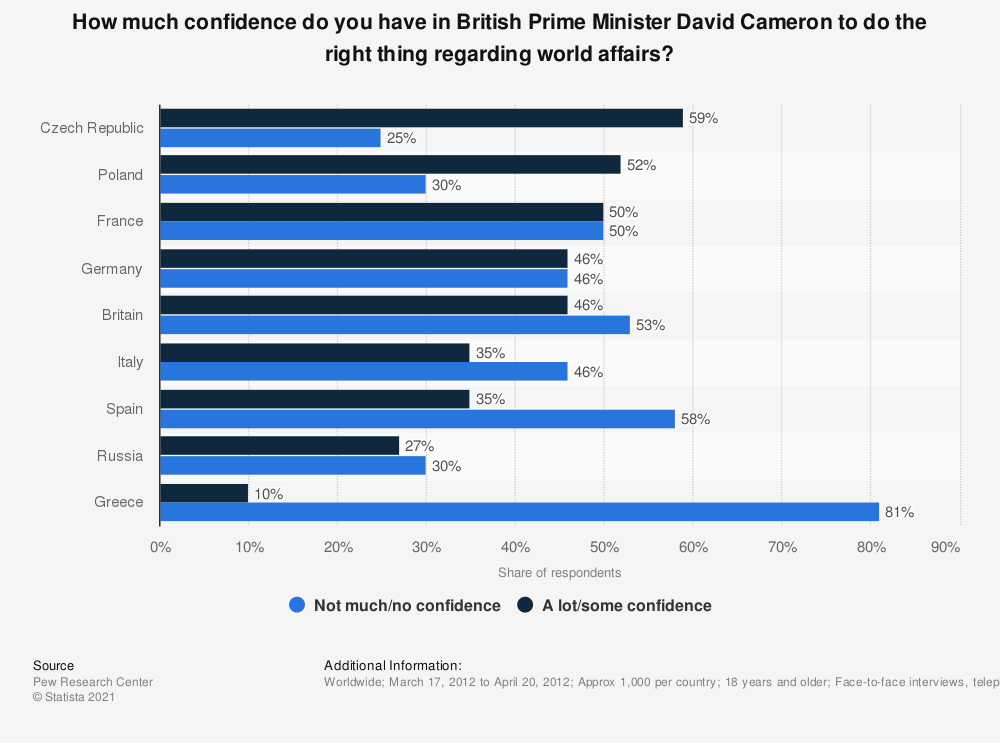 Statistic: How much confidence do you have in British Prime Minister David Cameron to do the right thing regarding world affairs? | Statista