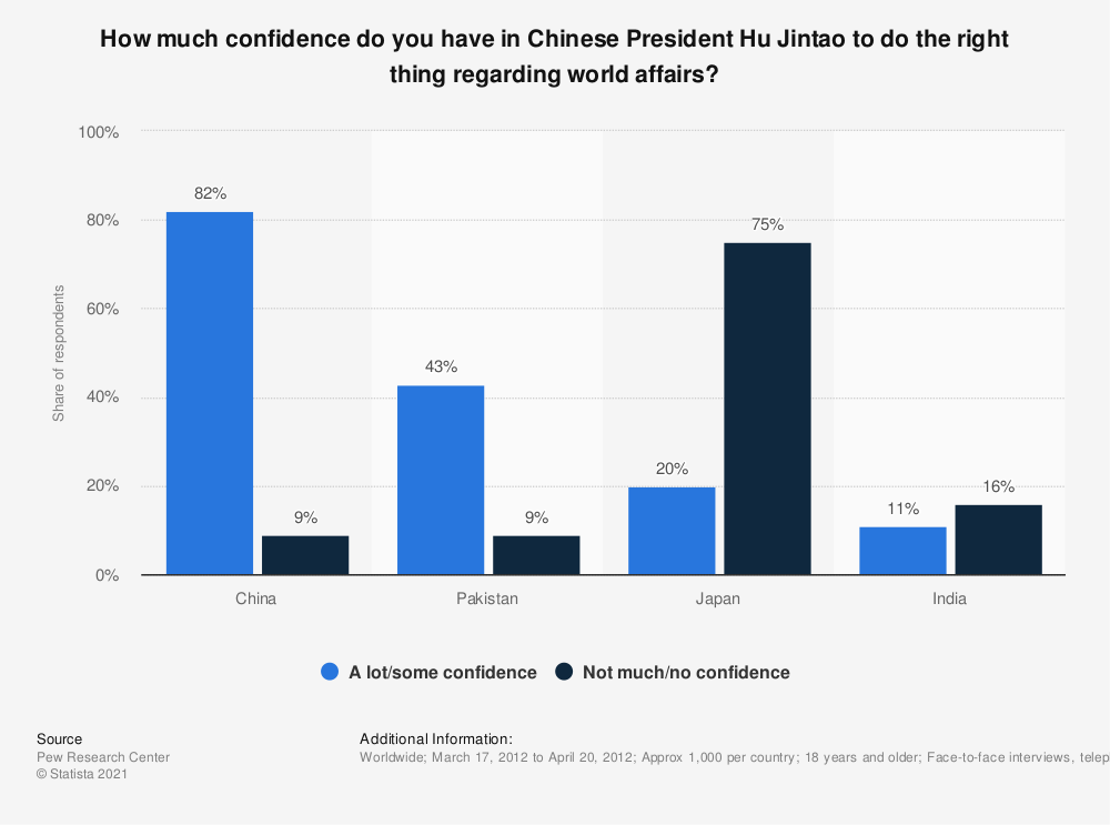 Statistic: How much confidence do you have in Chinese President Hu Jintao to do the right thing regarding world affairs? | Statista