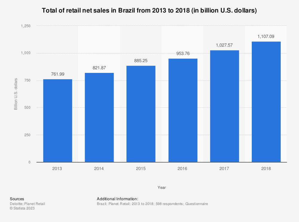 Statistic: Total of retail net sales in Brazil from 2013 to 2018 (in billion U.S. dollars) | Statista