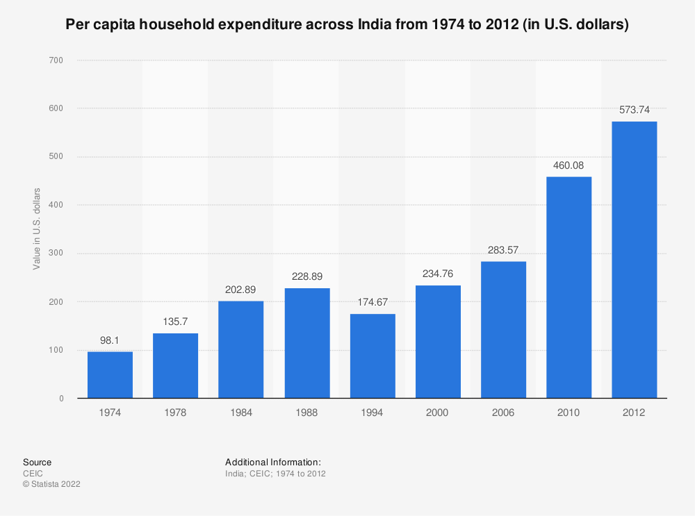 Statistic: Consumer spending in India from 2006 to 2010, per capita (in U.S. dollars)  | Statista