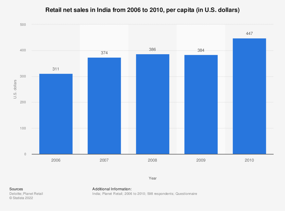Statistic: Retail net sales in India from 2006 to 2010, per capita (in U.S. dollars)  | Statista