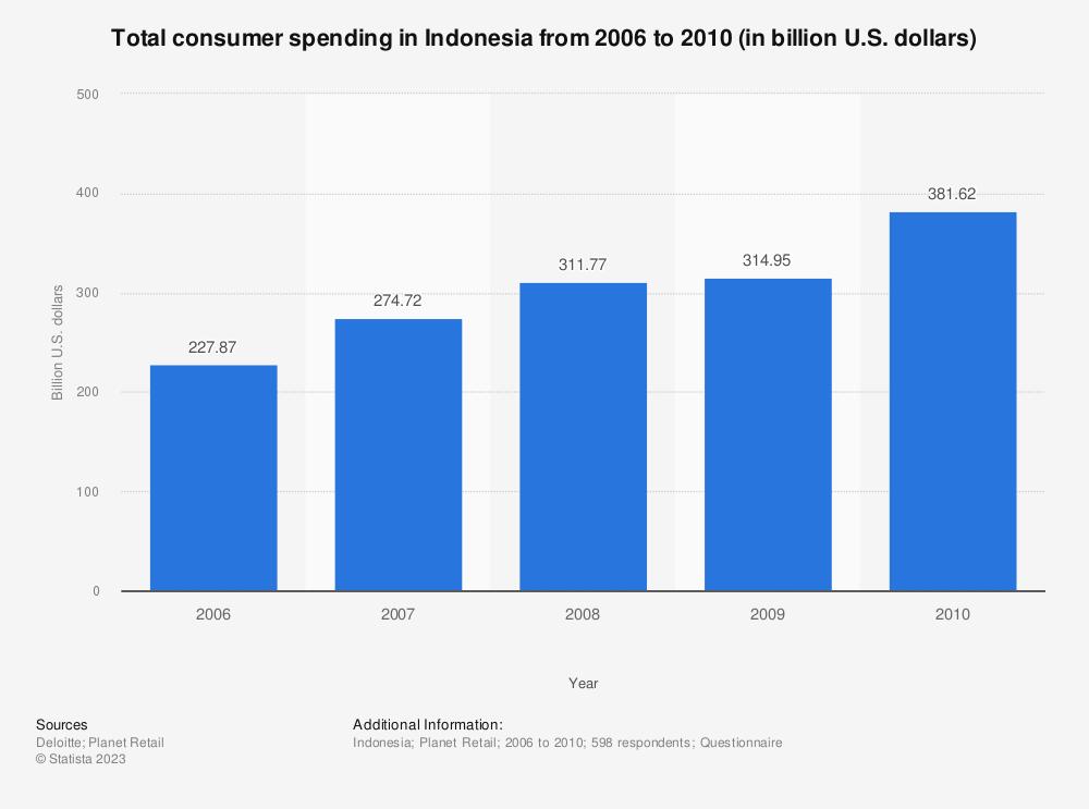 Statistic: Total consumer spending in Indonesia from 2006 to 2010 (in billion U.S. dollars) | Statista