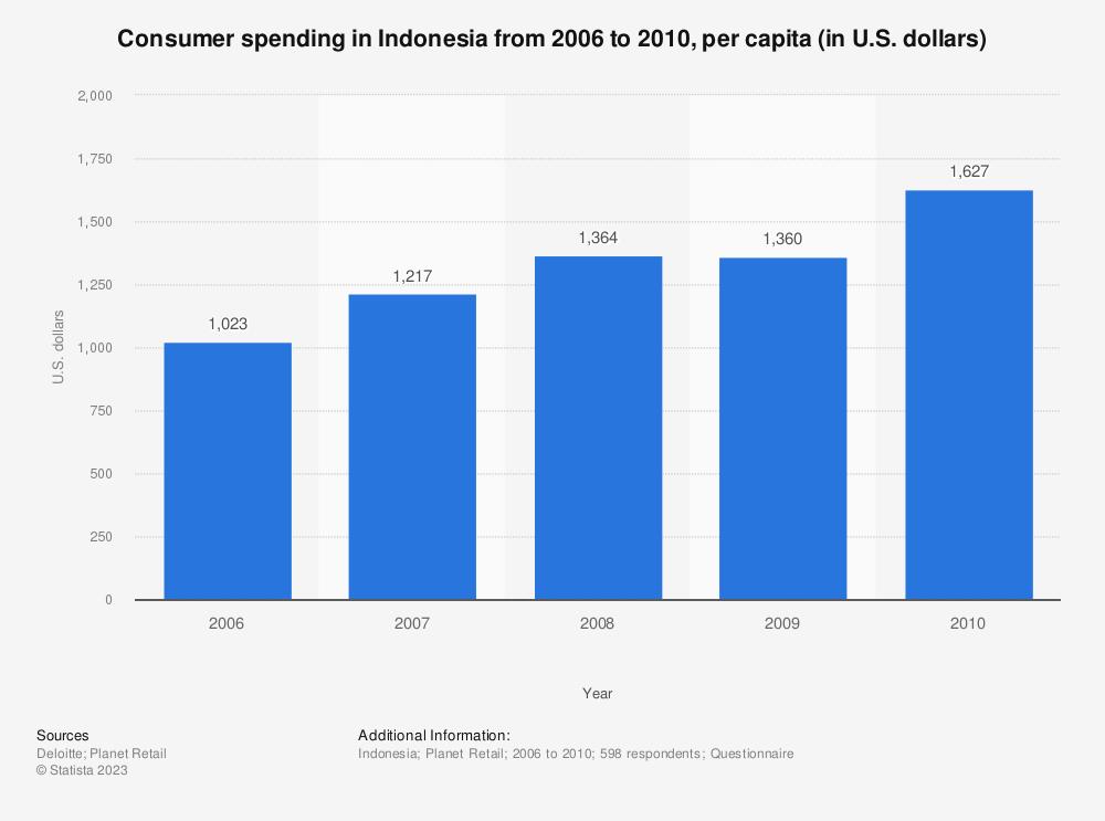 Statistic: Consumer spending in Indonesia from 2006 to 2010, per capita (in U.S. dollars)  | Statista