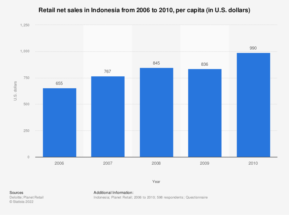 Statistic: Retail net sales in Indonesia from 2006 to 2010, per capita (in U.S. dollars)  | Statista