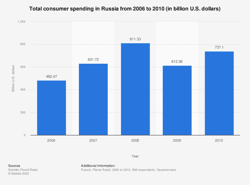 Statistic: Total consumer spending in Russia from 2006 to 2010 (in billion U.S. dollars) | Statista
