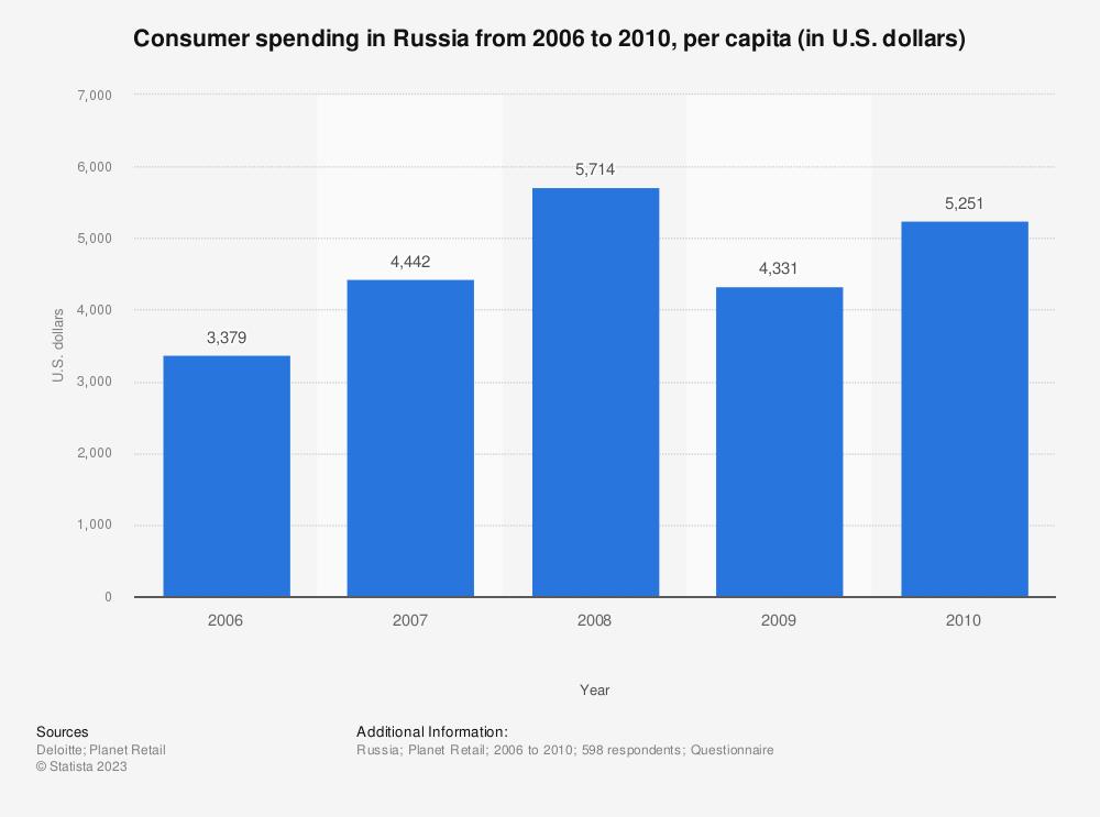 Statistic: Consumer spending in Russia from 2006 to 2010, per capita (in U.S. dollars)  | Statista
