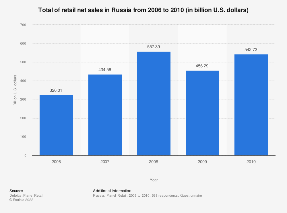 Statistic: Total of retail net sales in Russia from 2006 to 2010 (in billion U.S. dollars) | Statista