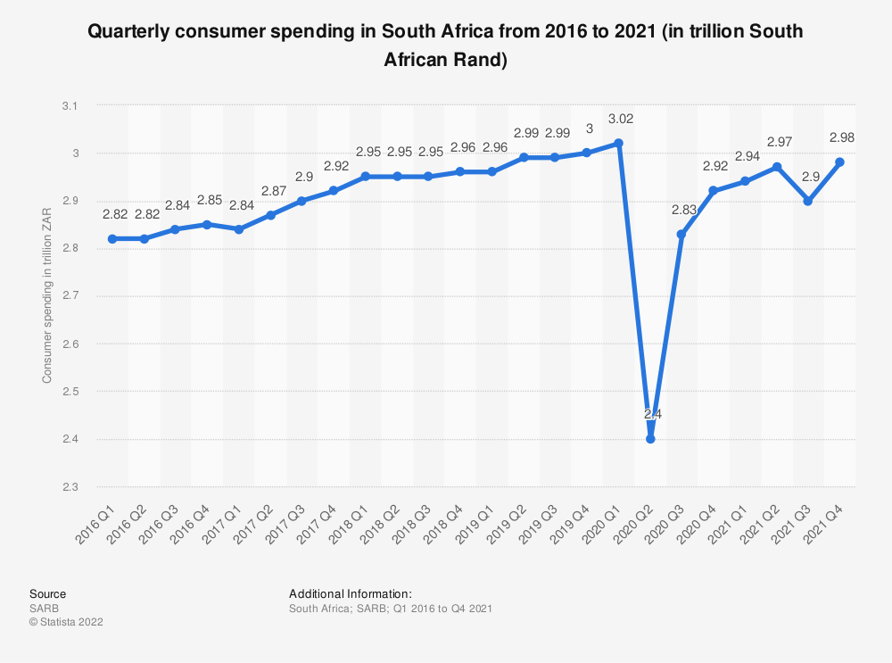 Statistic: Quarterly consumer spending in South Africa from 2016 to 2019 (in trillion South African Rand) | Statista