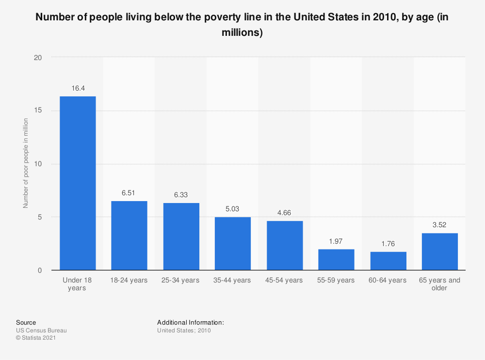 Statistic: Number of people living below the poverty line in the United States in 2010, by age (in millions) | Statista