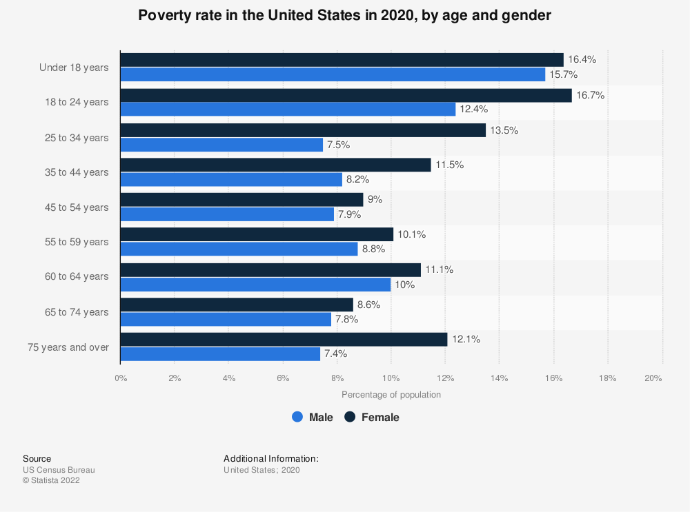 Statistic: Poverty rate in the United States in 2016, by age and gender | Statista