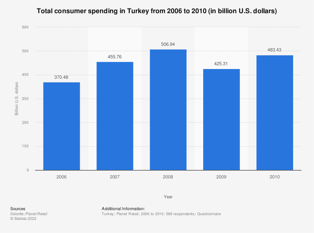 Statistic: Total consumer spending in Turkey from 2006 to 2010 (in billion U.S. dollars) | Statista