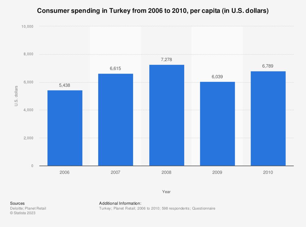 Statistic: Consumer spending in Turkey from 2006 to 2010, per capita (in U.S. dollars)  | Statista