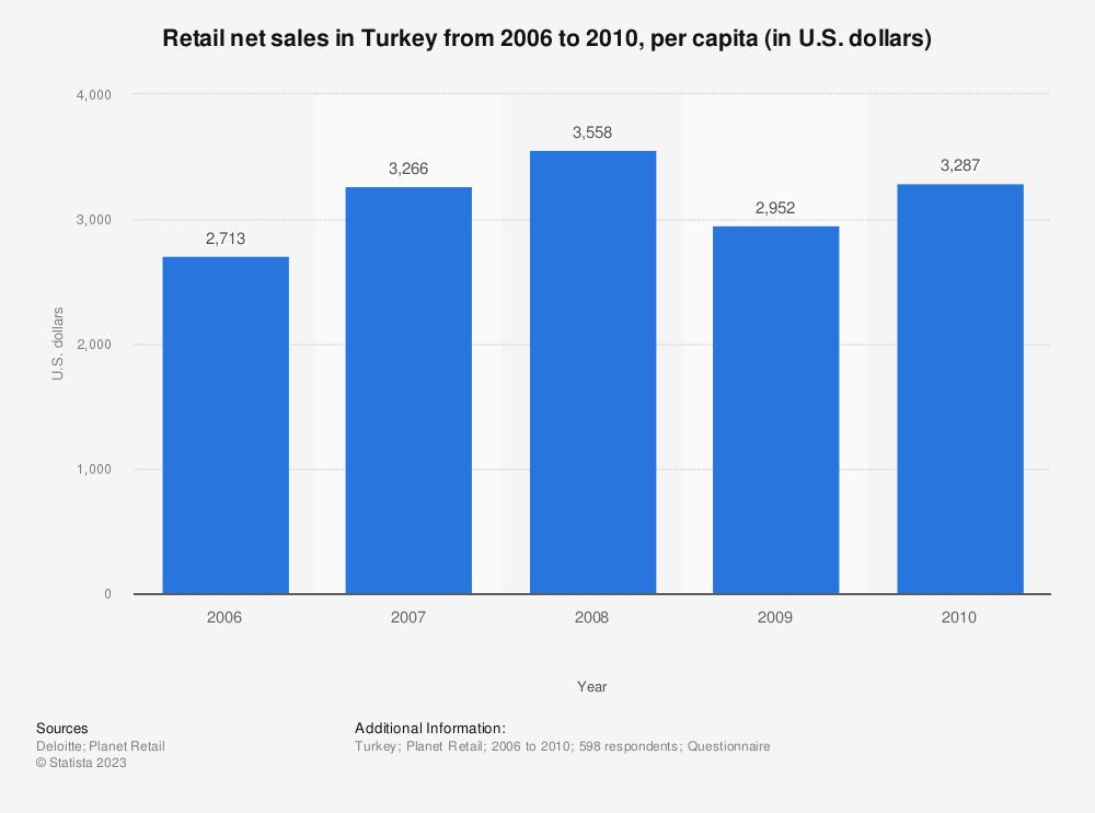 Statistic: Retail net sales in Turkey from 2006 to 2010, per capita (in U.S. dollars)  | Statista