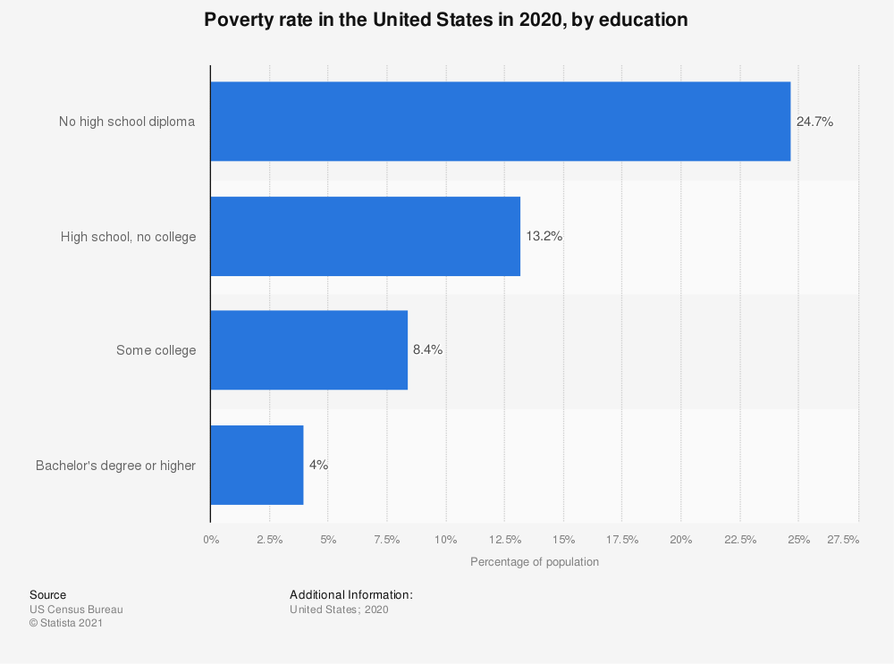 Statistic: Poverty rate in the United States in 2016, by education | Statista