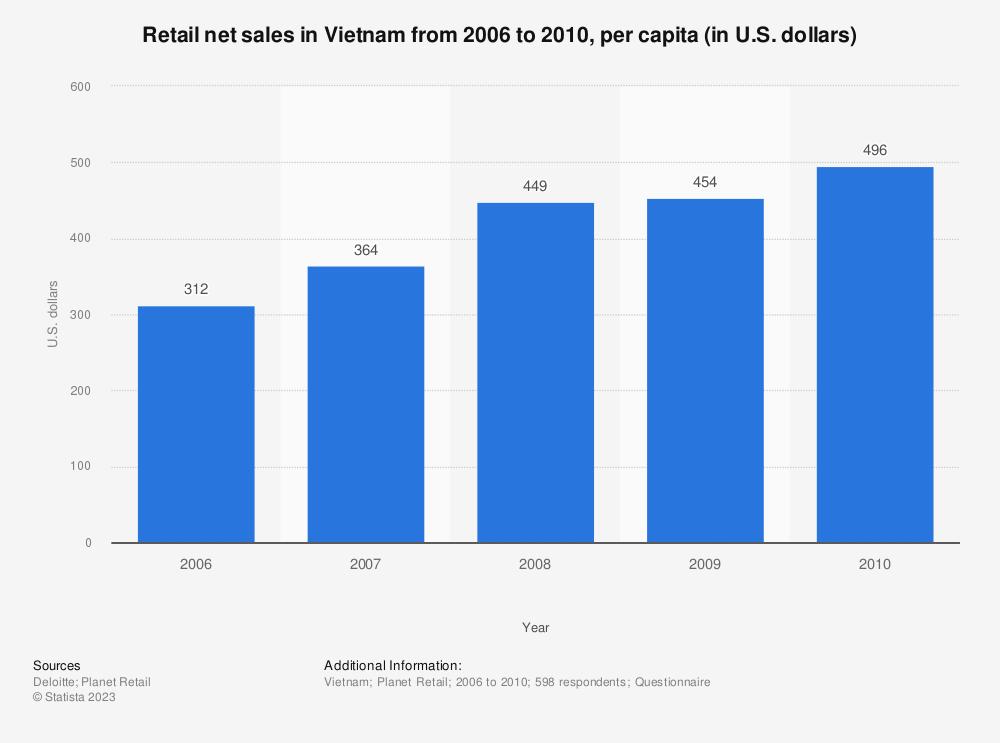 Statistic: Retail net sales in Vietnam from 2006 to 2010, per capita (in U.S. dollars)  | Statista