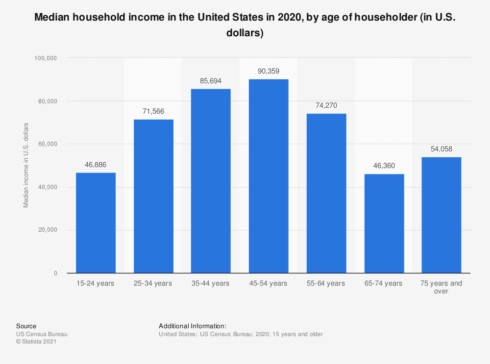 Statistic: Median household income in the United States in 2016, by age of householder (in U.S. dollars)   Statista