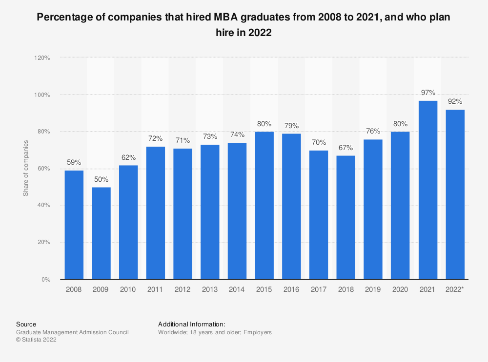 Statistic: Percentage of companies that hired MBA graduates from 2008 to 2019, and who plan hire in 2020 and 2021 | Statista