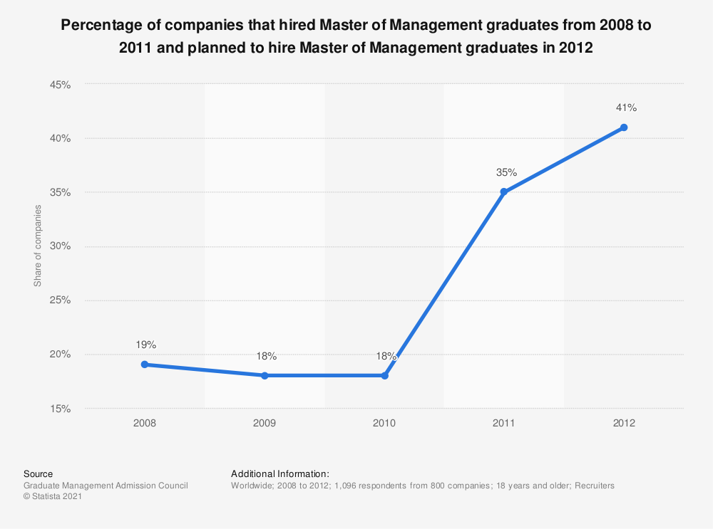 Statistic: Percentage of companies that hired Master of Management graduates from 2008 to 2011 and planned to hire Master of Management graduates in 2012 | Statista