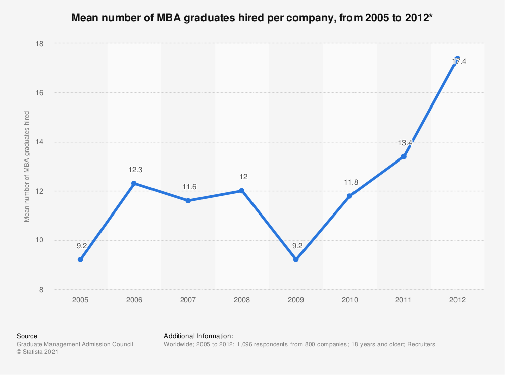 Statistic: Mean number of MBA graduates hired per company, from 2005 to 2012*   Statista