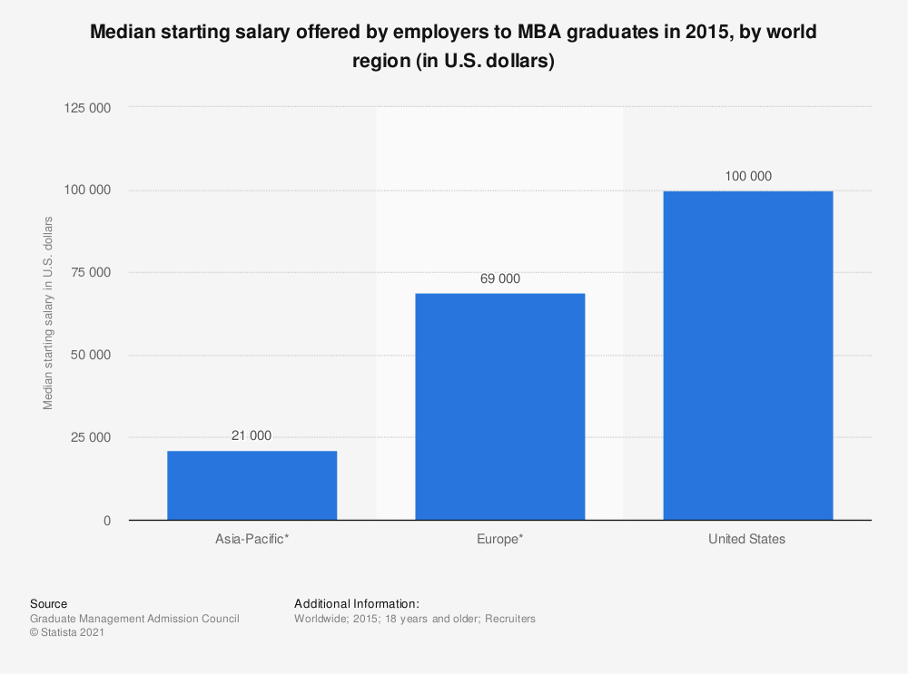 Statistic: Median starting salary offered by employers to MBA graduates in 2015, by world region (in U.S. dollars) | Statista