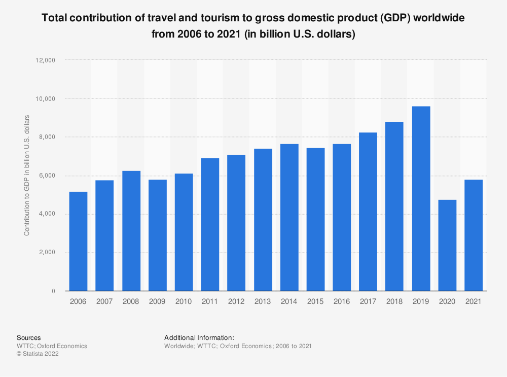 Statistic: Direct and total contribution of travel and tourism to the global economy from 2006 to 2016 (in trillion U.S. dollars) | Statista