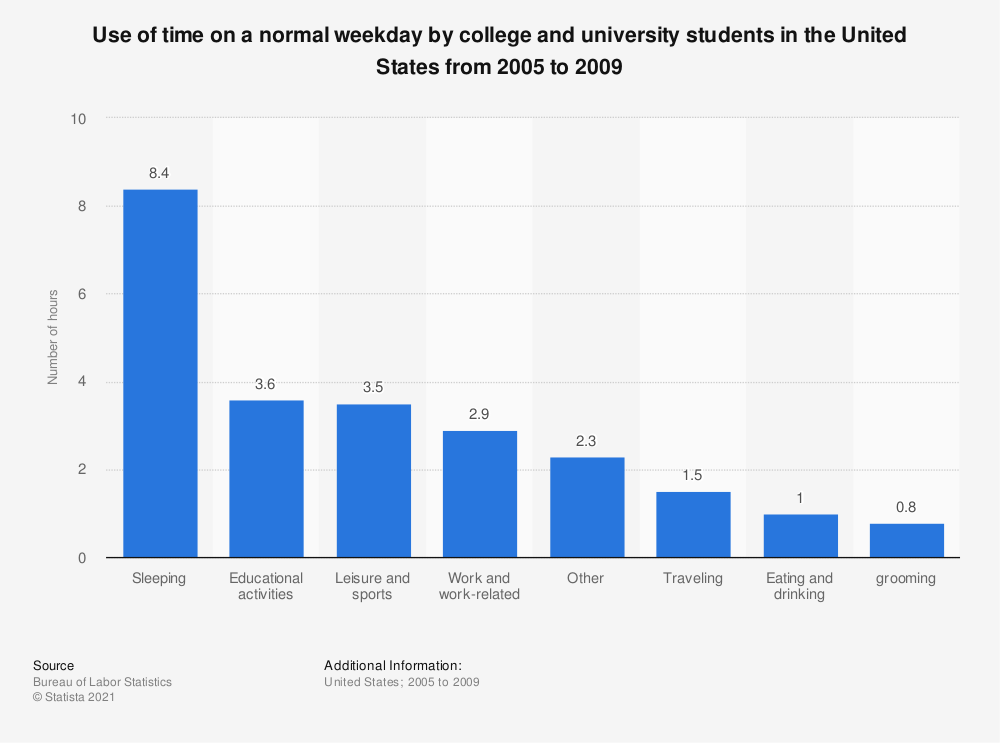Statistic: Use of time on a normal weekday by college and university students in the United States from 2005 to 2009 | Statista