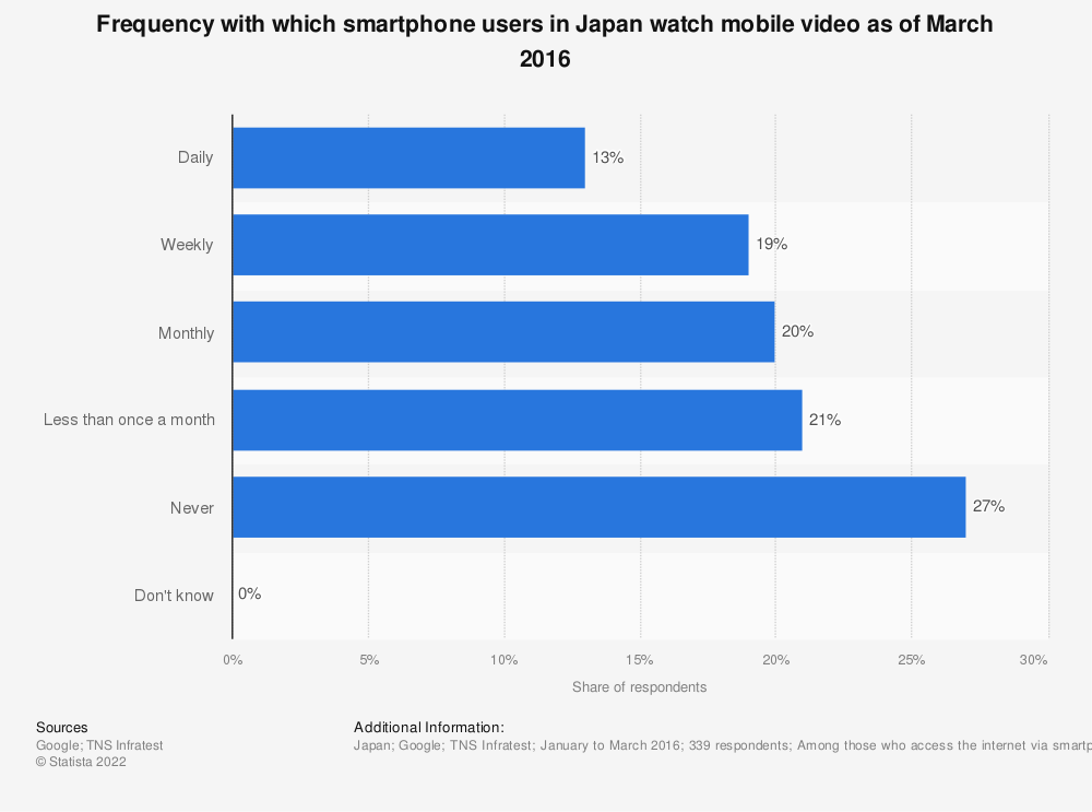 Statistic: Frequency with which smartphone users in Japan watch mobile video as of March 2016 | Statista