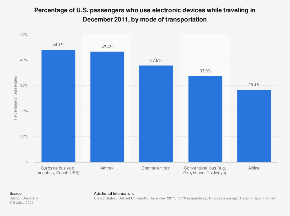 Statistic: Percentage of U.S. passengers who use electronic devices while traveling in December 2011, by mode of transportation | Statista