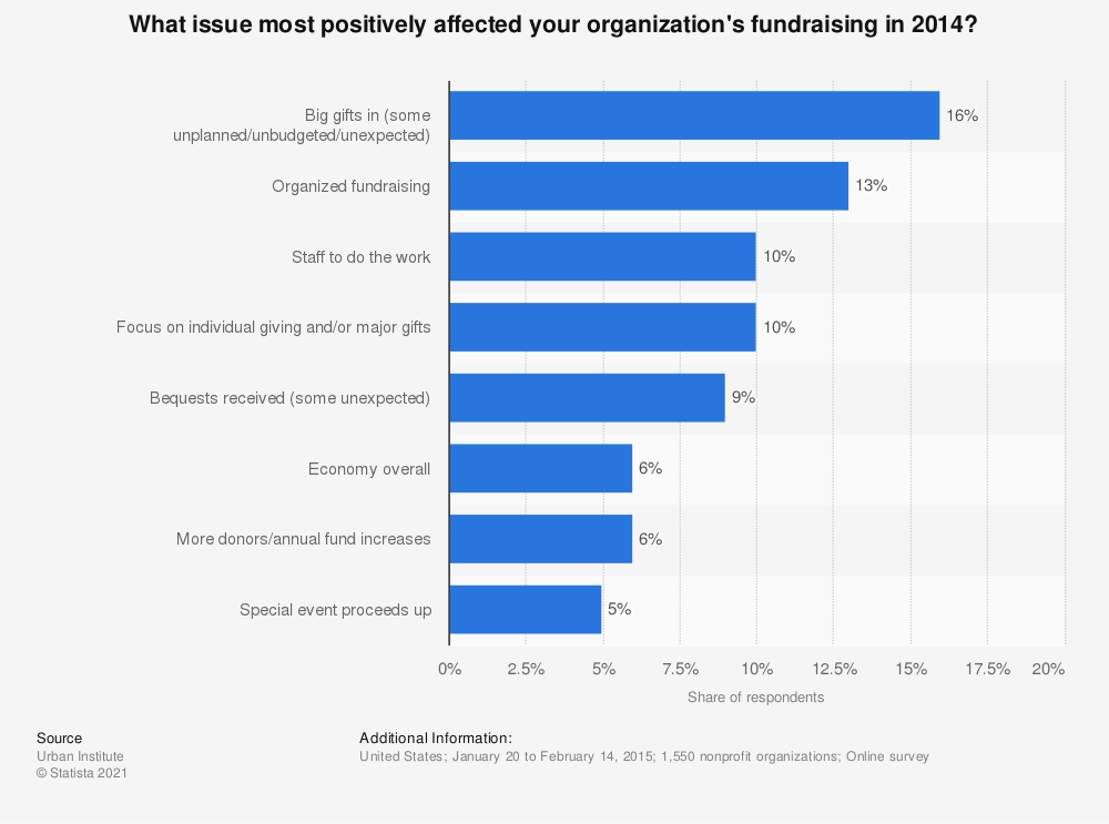Statistic: What issue most positively affected your organization's fundraising in 2014? | Statista