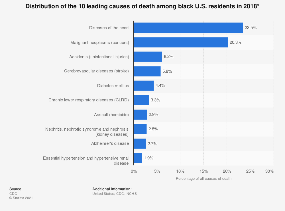 Statistic: Distribution of the 10 leading causes of death among black U.S. residents in 2016* | Statista