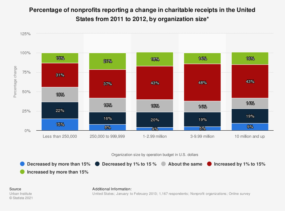 Statistic: Percentage of nonprofits reporting a change in charitable receipts in the United States from 2011 to 2012, by organization size* | Statista