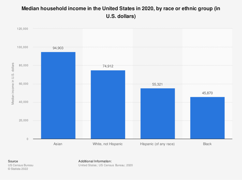Statistic: Median household income in the United States in 2018, by race or ethnic group (in U.S. dollars) | Statista