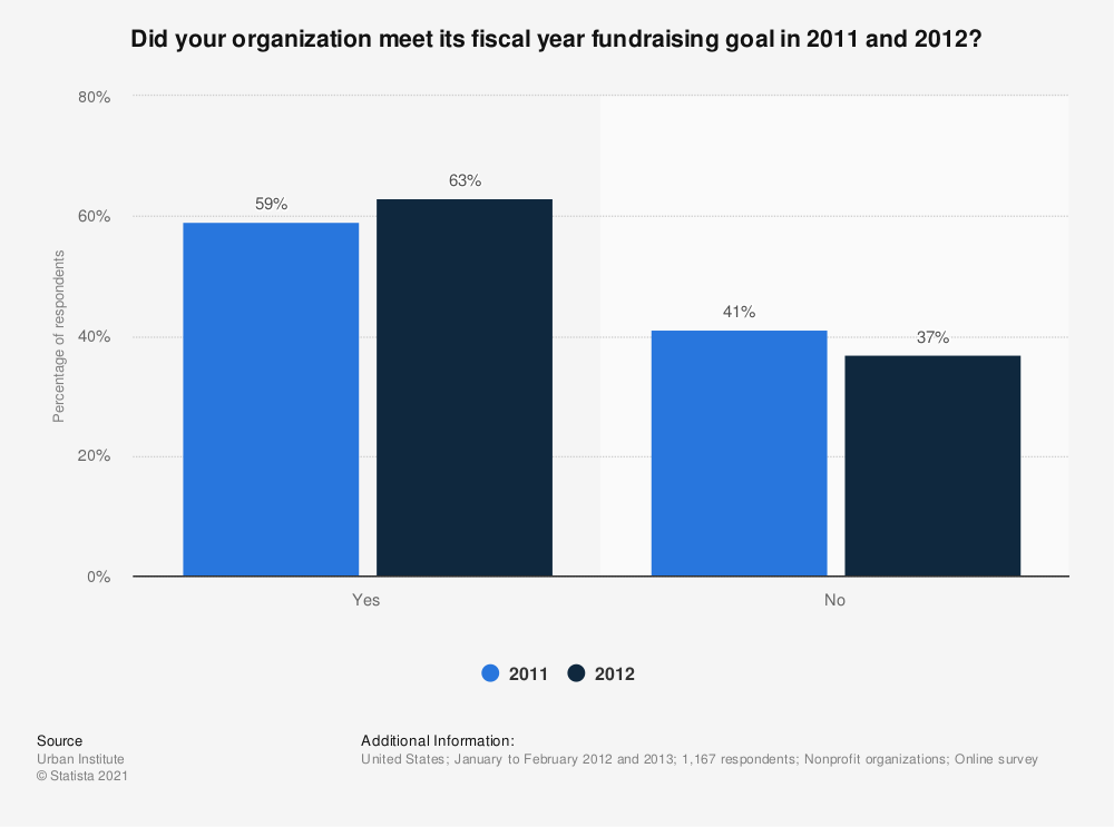 Statistic: Did your organization meet its fiscal year fundraising goal in 2011 and 2012? | Statista