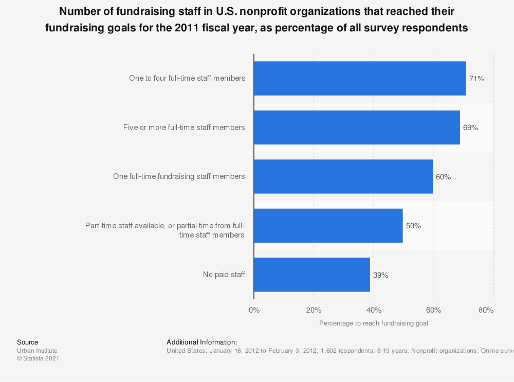 Statistic: Number of fundraising staff in U.S. nonprofit organizations that reached their fundraising goals for the 2011 fiscal year, as percentage of all survey respondents | Statista