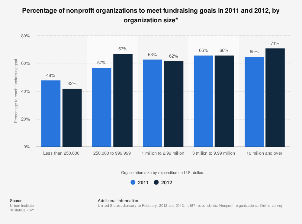 Statistic: Percentage of nonprofit organizations to meet fundraising goals in 2011 and 2012, by organization size*  | Statista