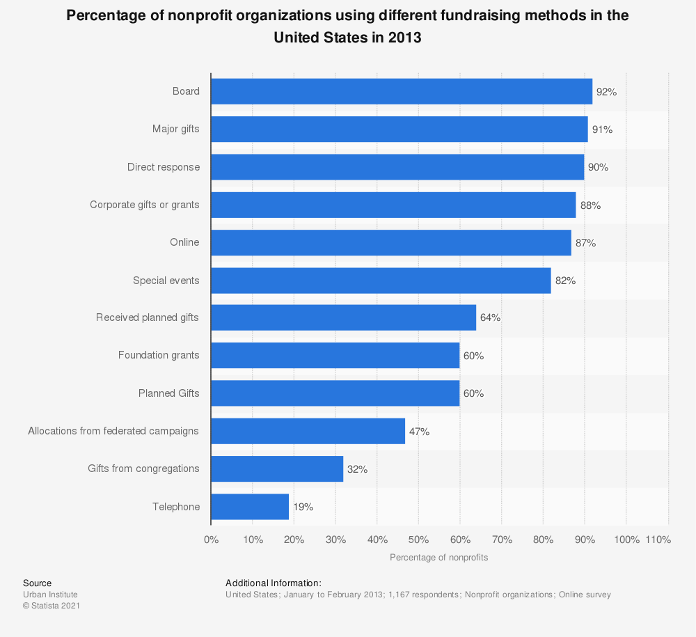 Statistic: Percentage of nonprofit organizations using different fundraising methods in the United States in 2013 | Statista