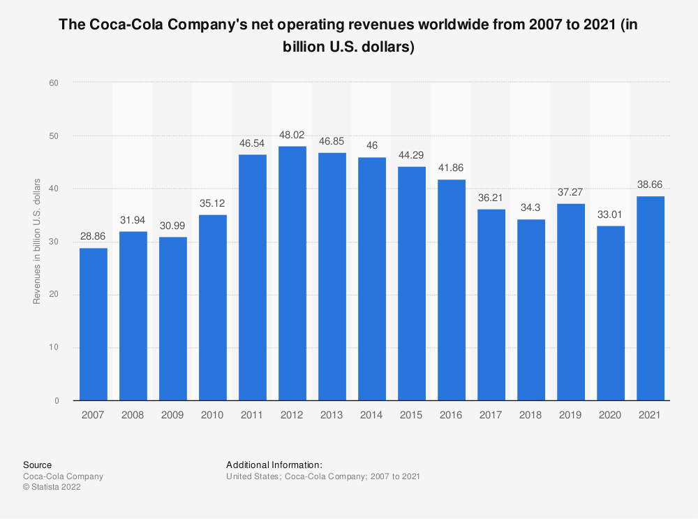 Statistic: The Coca-Cola Company's net operating revenues worldwide from 2007 to 2018 (in billion U.S. dollars) | Statista