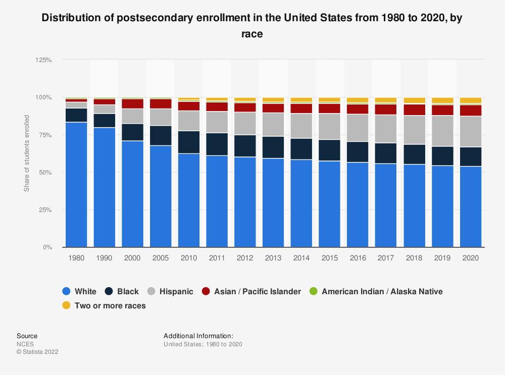 Statistic: Distribution of postsecondary enrollment in the United States from 1980 to 2017, by race | Statista