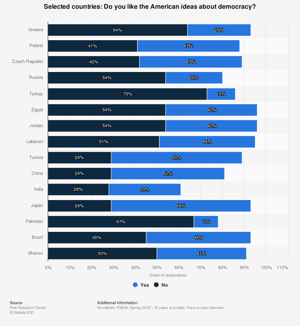 Statistic: Selected countries: Do you like the American ideas about democracy?   Statista