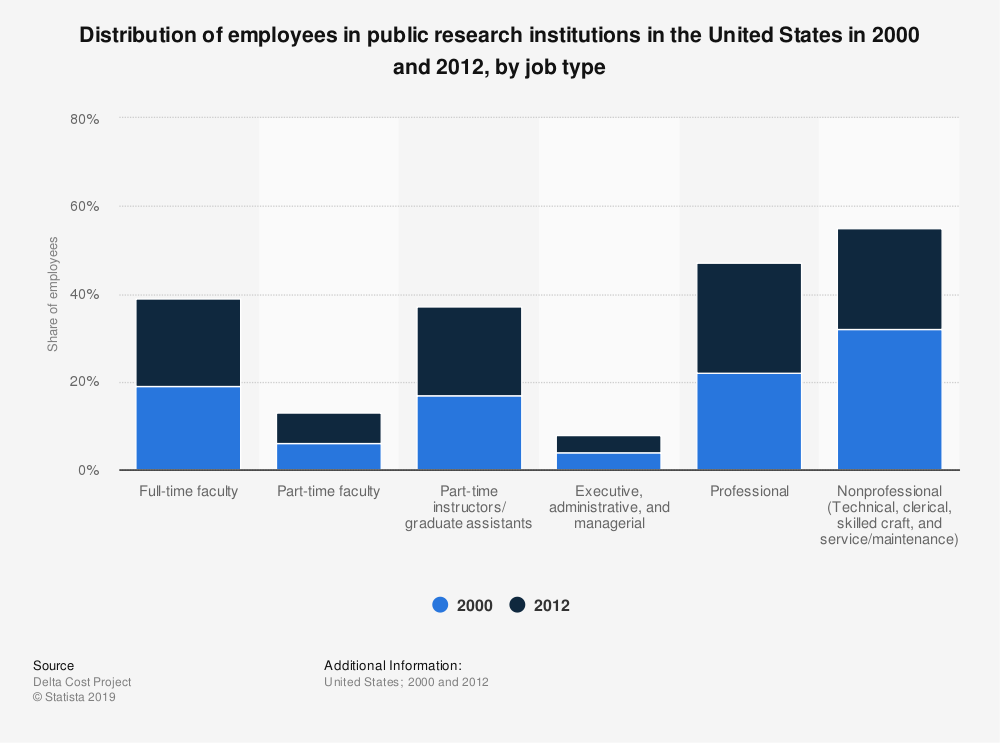 Statistic: Distribution of employees in public research institutions in the United States in 2000 and 2012, by job type | Statista
