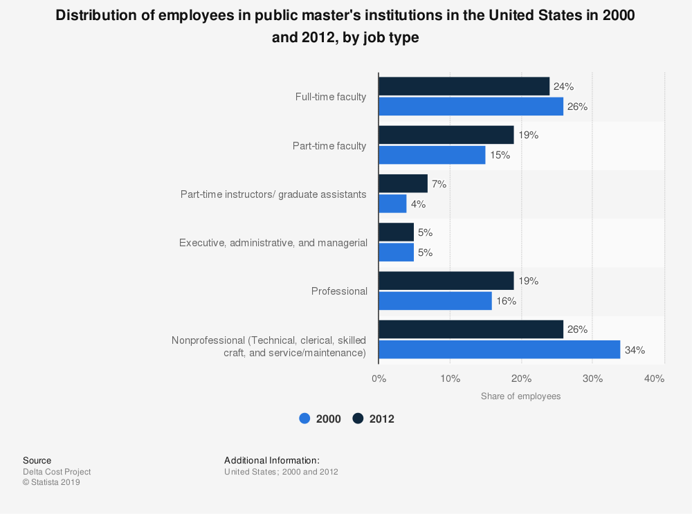 Statistic: Distribution of employees in public master's institutions in the United States in 2000 and 2012, by job type   Statista