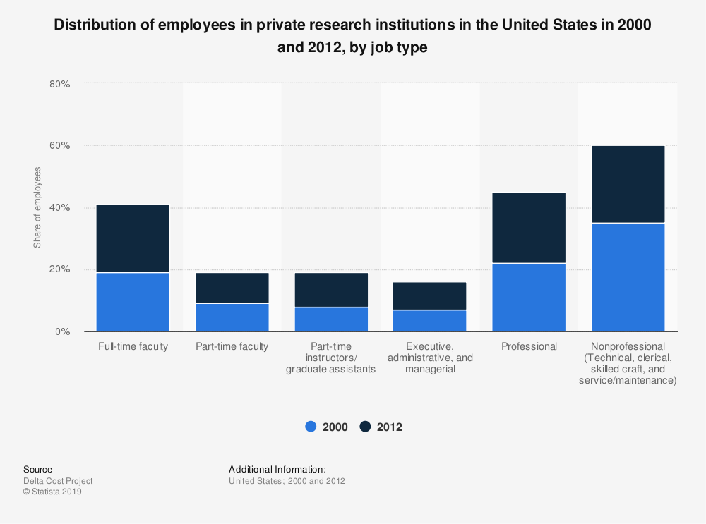 Statistic: Distribution of employees in private research institutions in the United States in 2000 and 2012, by job type | Statista