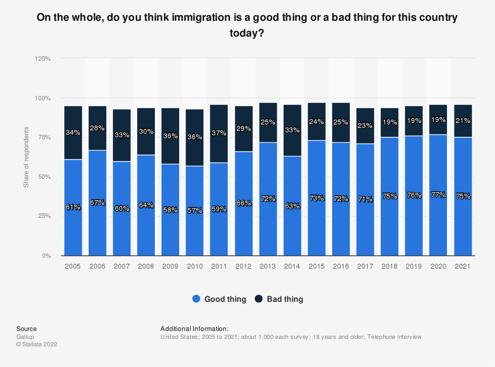 Statistic: On the whole, do you think immigration is a good thing or a bad thing for this country today? | Statista